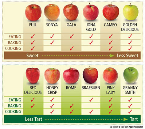 Apple chart courtesy of the New York Apple Association